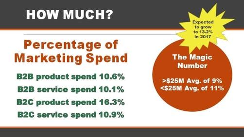Digital-Marketing-Campaign-Percentage-Marketing-Spend-Rutkin-Marketing