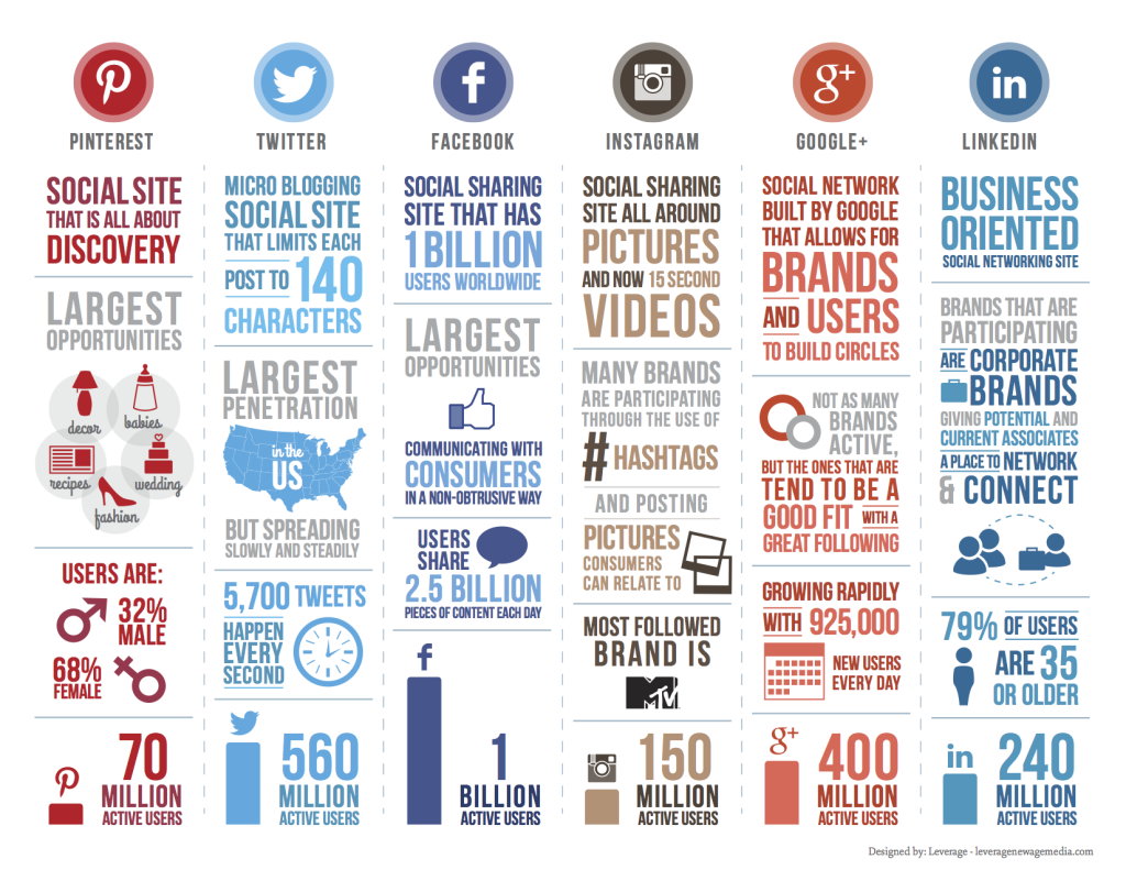 social-media-statistics-rutkin-marketing